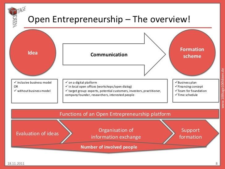 Open Entrepreneurship – The overview!                                                                                     ...