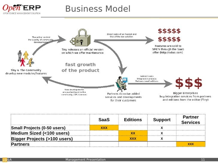 Open erp business model business model malvernweather Gallery
