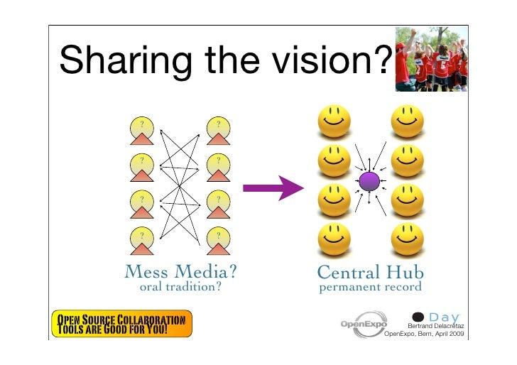 Sharing the vision?                 ?            ?                   ?            ?                   ?            ?      ...