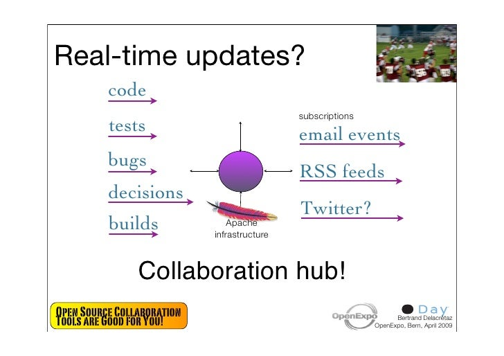Real-time updates?           code                                              subscriptions           tests              ...