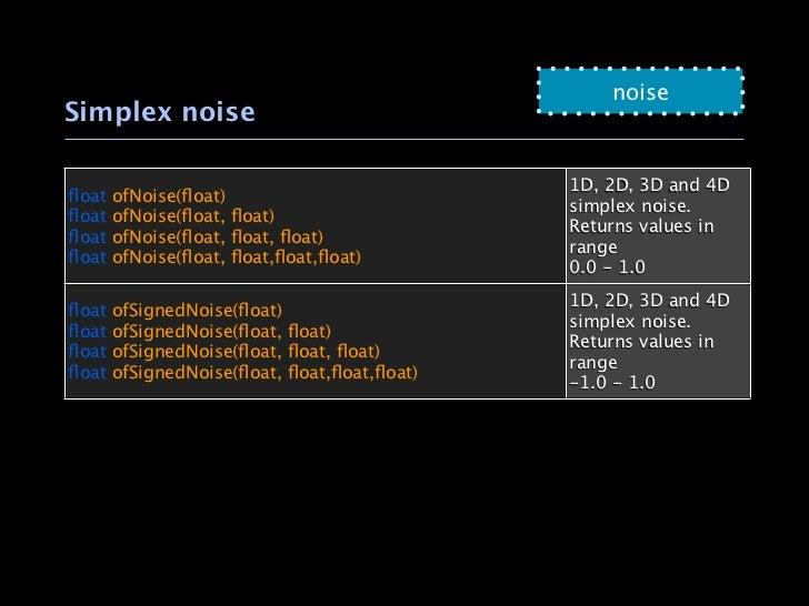 noiseSimplex noise                                             1D, 2D, 3D and 4Dfloat   ofNoise(float)                      ...