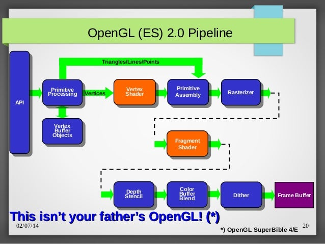 Opengl Superbible 7th Pdf