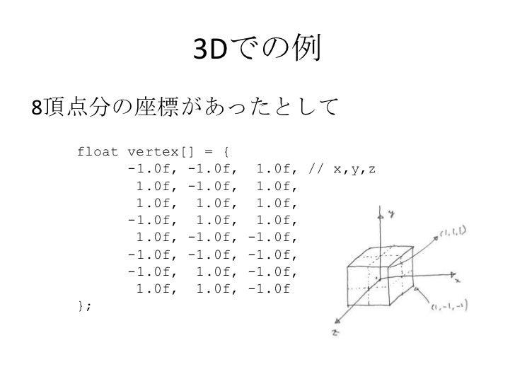 4倍して、6を足す</li></ul>a' = 4 × (2 ×(5 × a + 3) -1) + 6<br />↓<br />      a' = 4 × ((10× a + 6) -1) + 6<br />↓<br />      a' ...