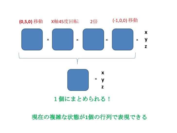 それらの8頂点に対して、<br />(-1,0,0)だけ移動して<br />x,y,z成分をそれぞれ2倍して<br />X軸を中心に、45度回転させて<br />回転した状態から(0,5,0)だけ移動したら<br />それぞれの座標値はどこにな...
