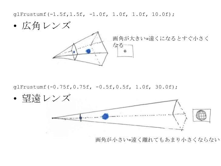 PROJECTION行列<br />Projection = 投影<br />投影= 3次元上の点を2次元の平面上の点に写す<br />