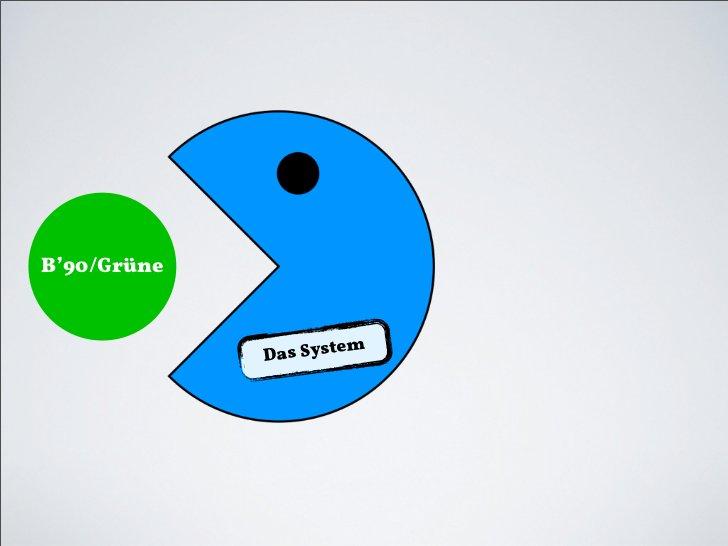 B'90/Grüne             D as System