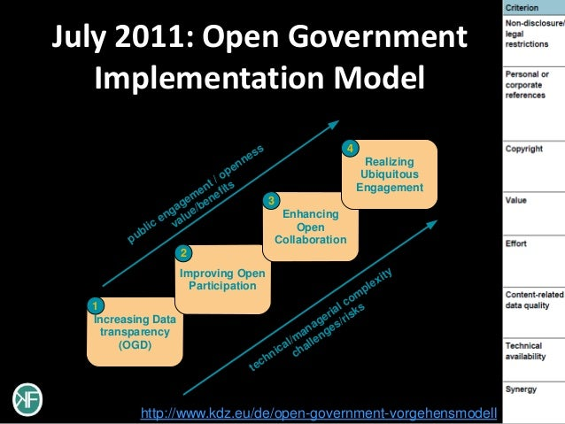 July 2011: Open Government   Implementation Model                                         s                       4       ...