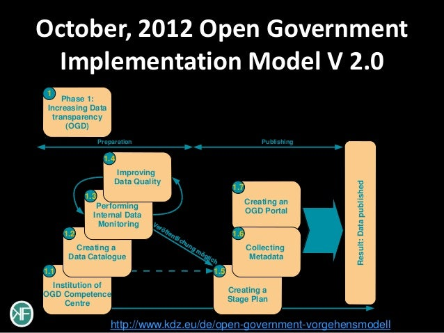 October, 2012 Open Government  Implementation Model V 2.01      Phase 1: Increasing Data   transparency       (OGD)       ...