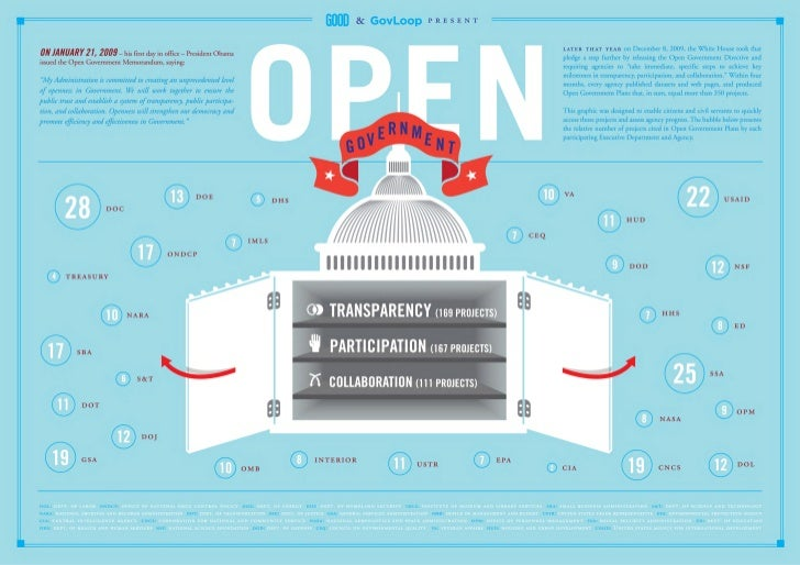 Open Government Projects [Infograph]