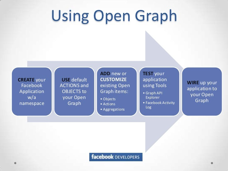 Using Open Graph                               ADD new or       TEST yourCREATE your      USE default   CUSTOMIZE        a...