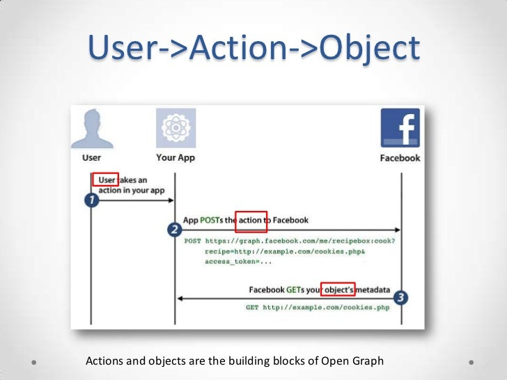 User->Action->ObjectActions and objects are the building blocks of Open Graph