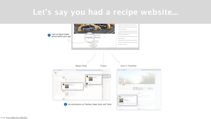 Let's say you had a recipe website...Image: http://linkfrom.co/MucNUA