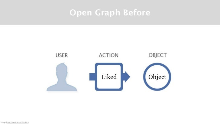 Open Graph Before                                         Liked     ObjectImage: http://linkfrom.co/MucNUA