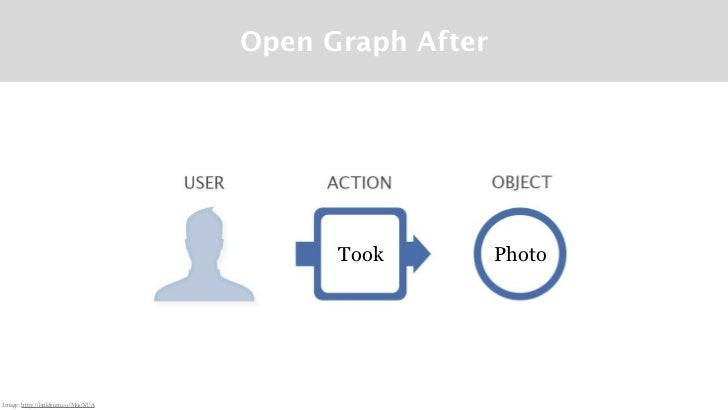Open Graph After                                         Took         PhotoImage: http://linkfrom.co/MucNUA