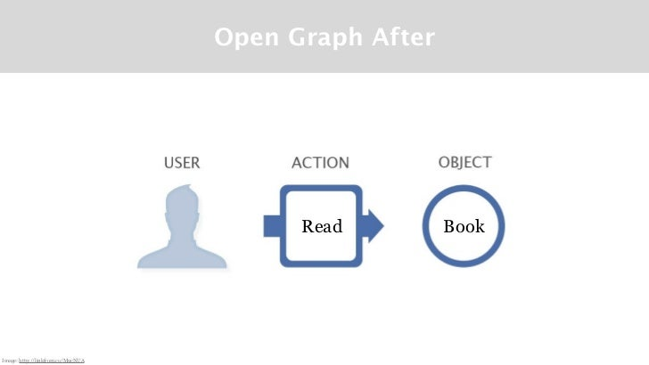 Open Graph After                                         Read         BookImage: http://linkfrom.co/MucNUA