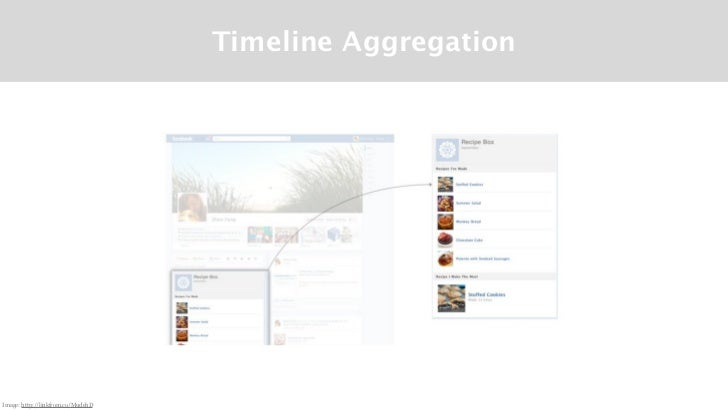 Timeline AggregationImage: http://linkfrom.co/MudehD