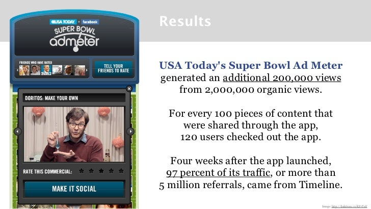 ResultsUSA Todays Super Bowl Ad Metergenerated an additional 200,000 views   from 2,000,000 organic views.  For every 100 ...