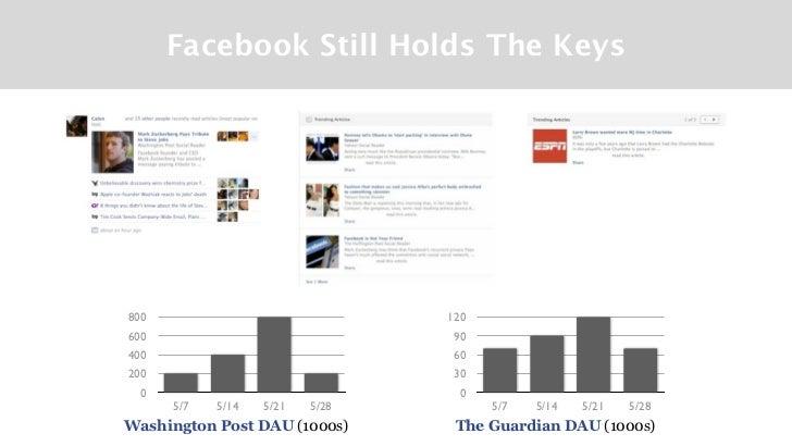 Facebook Still Holds The Keys800                              120600                               90400                  ...