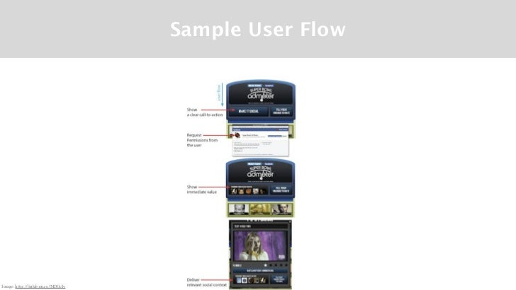 Sample User FlowImage: http://linkfrom.co/MDGcIv