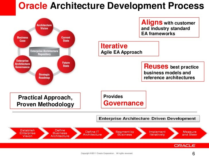 Oracle Architecture Development ...