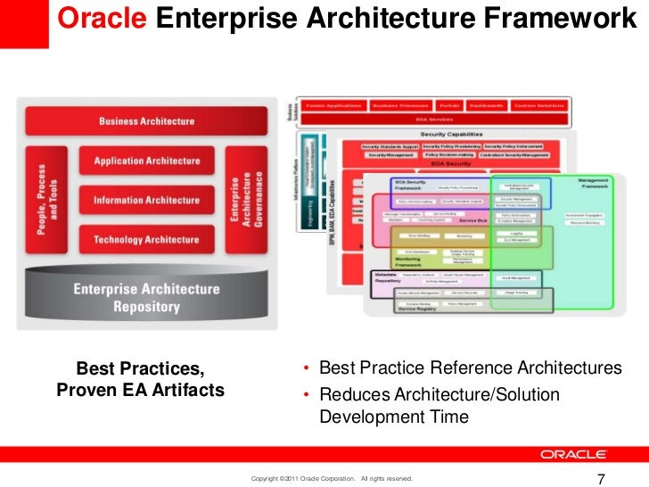Merveilleux Oracle Enterprise Architecture ...