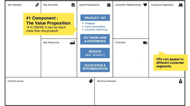 #1 Component :! The Value Proposition! à In OSHW, it can be much more than the product! VPs can appeal to different custo...