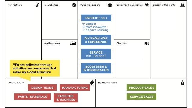 """DIY KNOW-HOW & EXPERIENCE SERVICE (aka """"Solution"""") ECOSYSTEM & INTERMEDIATION PRODUCT / KIT à cheaper! à more innovati..."""