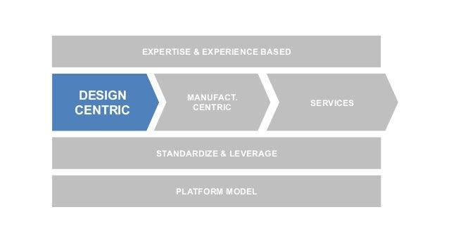 DESIGN CENTRIC MANUFACT. CENTRIC SERVICES EXPERTISE & EXPERIENCE BASED STANDARDIZE & LEVERAGE PLATFORM MODEL