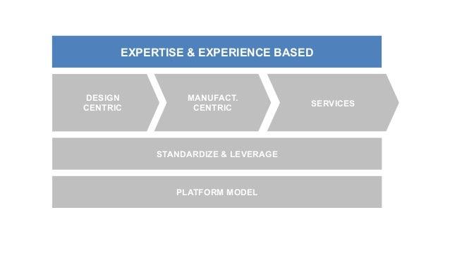DESIGN CENTRIC MANUFACT. CENTRIC SERVICES EXPERTISE & EXPERIENCE BASED PLATFORM MODEL STANDARDIZE & LEVERAGE