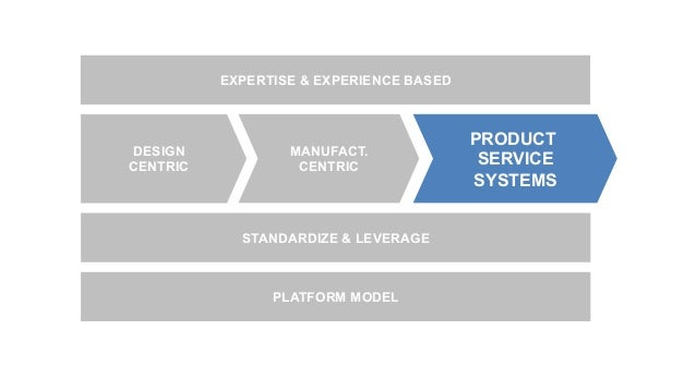 DESIGN CENTRIC MANUFACT. CENTRIC PRODUCT SERVICE SYSTEMS EXPERTISE & EXPERIENCE BASED PLATFORM MODEL STANDARDIZE & LEVERAGE