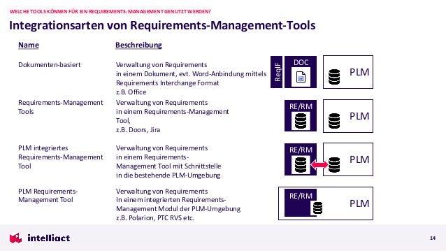 Integrationsarten von Requirements-Management-Tools WELCHE TOOLS KÖNNEN FÜR EIN REQUIREMENTS-MANAGEMENT GENUTZT WERDEN? 14...