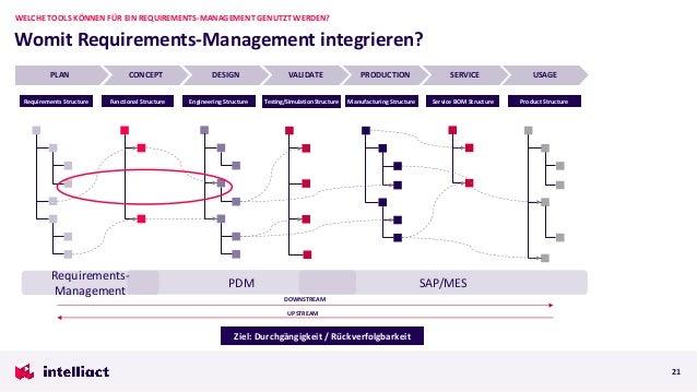 Womit Requirements-Management integrieren? WELCHE TOOLS KÖNNEN FÜR EIN REQUIREMENTS-MANAGEMENT GENUTZT WERDEN? 21 PLAN CON...