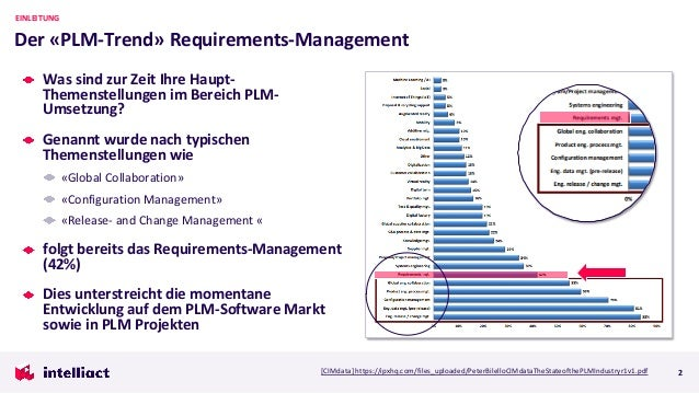 Was sind zur Zeit Ihre Haupt- Themenstellungen im Bereich PLM- Umsetzung? Genannt wurde nach typischen Themenstellungen wi...