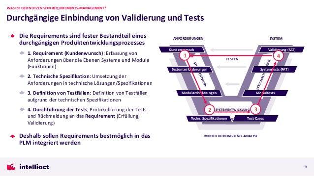 ANFORDERUNGEN SYSTEM SYSTEMENTWICKLUNG SYSTEMENTWURF SYSTEMINTEGRATION MODELLBILDUNG UND -ANALYSE TESTEN Die Requirements ...