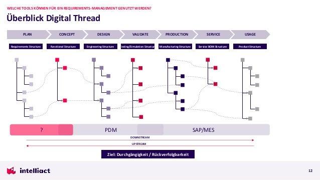 Überblick Digital Thread WELCHE TOOLS KÖNNEN FÜR EIN REQUIREMENTS-MANAGEMENT GENUTZT WERDEN? 12 PLAN CONCEPT DESIGN VALIDA...