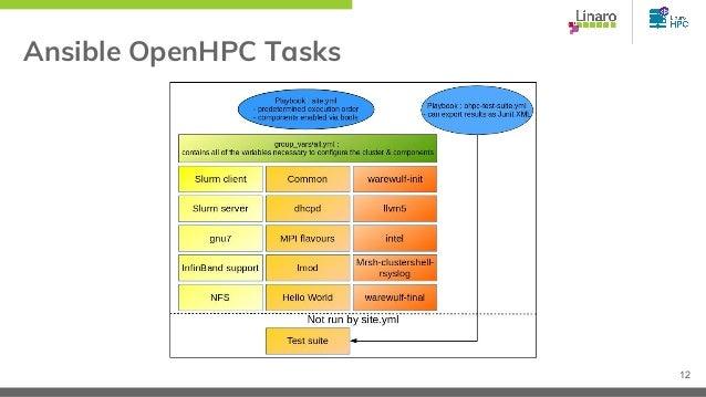 Ansible OpenHPC Tasks 12