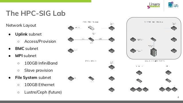 The HPC-SIG Lab Network Layout ● Uplink subnet ○ Access/Provision ● BMC subnet ● MPI subnet ○ 100GB InfiniBand ○ Slave pro...