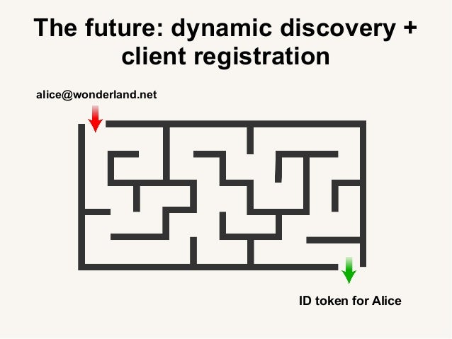 The future: dynamic discovery + client registration alice@wonderland.net ID token for Alice