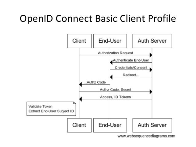Openid Connect An Overview