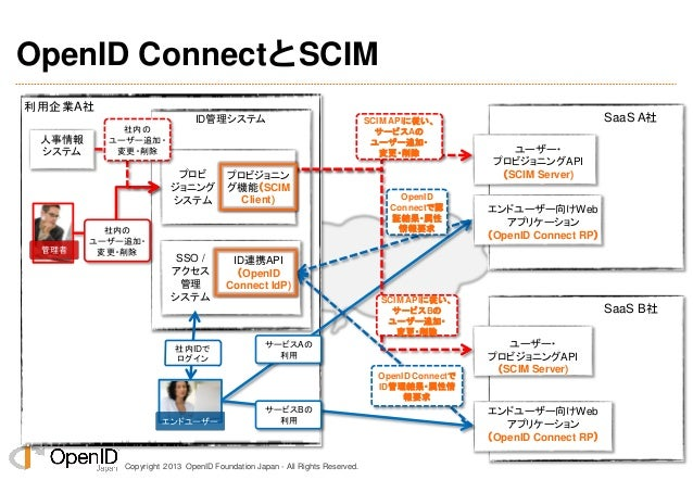 Copyright 2013 OpenID Foundation Japan - All Rights Reserved. ID管理システム プロビ ジョニング システム SSO / アクセス 管理 システム OpenID ConnectとSC...