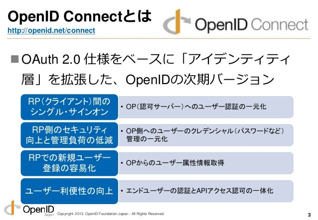 Copyright 2013 OpenID Foundation Japan - All Rights Reserved. OpenID Connectとは http://openid.net/connect OAuth 2.0 仕様をベース...
