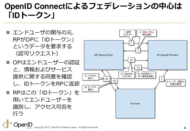 Copyright 2013 OpenID Foundation Japan - All Rights Reserved. OpenID Connectによるフェデレーションの中心は 「IDトークン」  エンドユーザの関与の元、 RPがOPに...