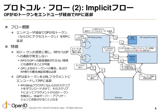 Copyright 2013 OpenID Foundation Japan - All Rights Reserved. プロトコル・フロー (2): Implicitフロー OPがIDトークンをエンドユーザ経由でRPに返却  フロー概要 ...