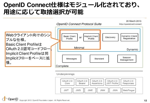 Copyright 2013 OpenID Foundation Japan - All Rights Reserved. OpenID Connect仕様はモジュール化されており、 用途に応じて取捨選択が可能 Webクライアント向けのシン プ...