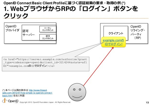 Copyright 2013 OpenID Foundation Japan - All Rights Reserved. OpenID ConnectBasic ClientProfileに基づく認証結果の要求・取得の例 (*) 1. Web...