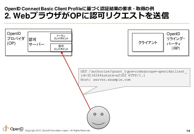 Copyright 2013 OpenID Foundation Japan - All Rights Reserved. OpenID ConnectBasic Client Profileに基づく認証結果の要求・取得の例 2. Webブラウ...