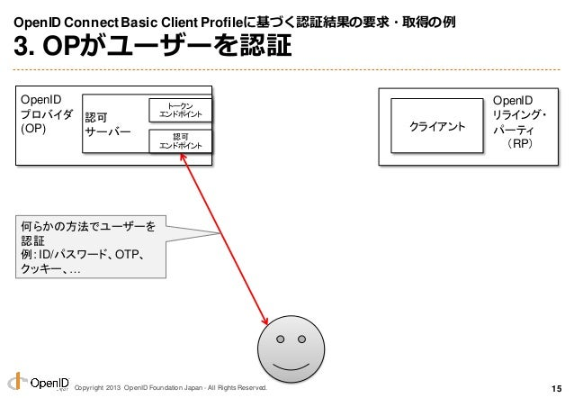 Copyright 2013 OpenID Foundation Japan - All Rights Reserved. OpenID ConnectBasic Client Profileに基づく認証結果の要求・取得の例 3. OPがユーザ...