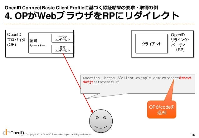 Copyright 2013 OpenID Foundation Japan - All Rights Reserved. OpenID ConnectBasic Client Profileに基づく認証結果の要求・取得の例 4. OPがWeb...