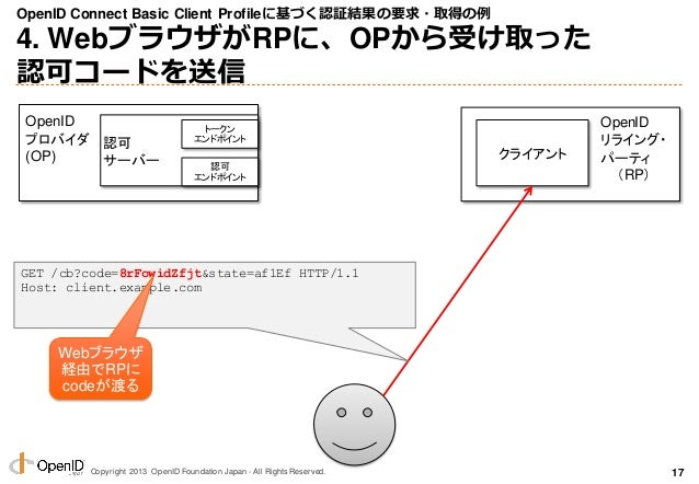 Copyright 2013 OpenID Foundation Japan - All Rights Reserved. OpenID Connect Basic Client Profileに基づく認証結果の要求・取得の例 4. Webブラ...