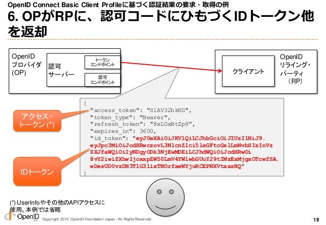 Copyright 2013 OpenID Foundation Japan - All Rights Reserved. OpenID Connect Basic Client Profileに基づく認証結果の要求・取得の例 6. OPがRP...